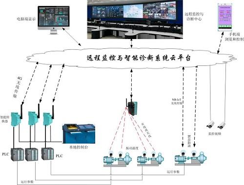 远程监控与诊断系统框图